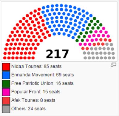 2014 tunus parlamento seçimleri sonuçları