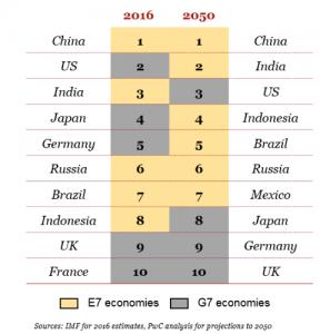 2050 world economy pwc