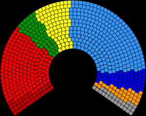 European Parliament Groups