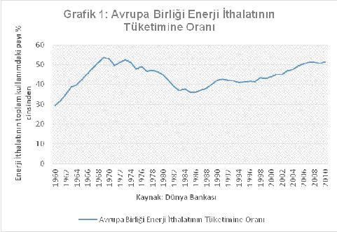 ab enerji ithalatının tüketime oranı