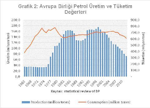 ab petrol üretim ve tüketim degerleri
