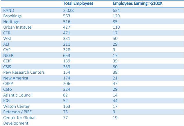 amerika think-tank çalışan sayısı