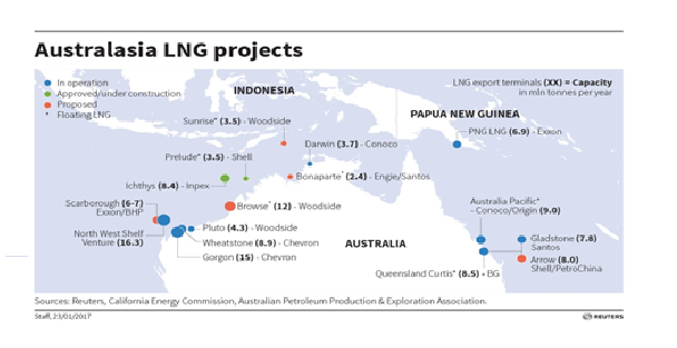 australasia lng projects