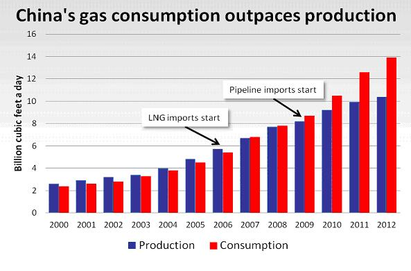 china's gas consumption
