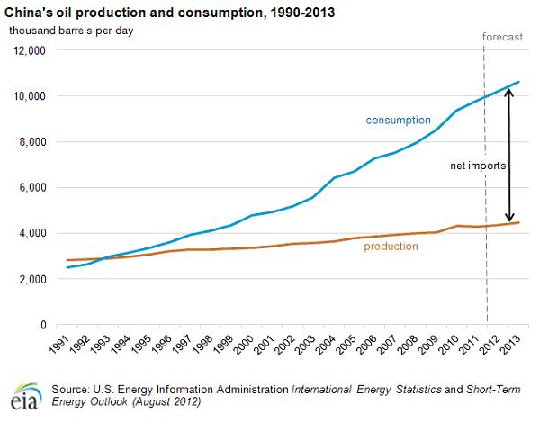 china's oil production and consumption