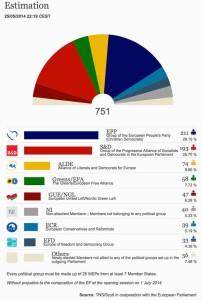 estimation ap seçimleri 2014