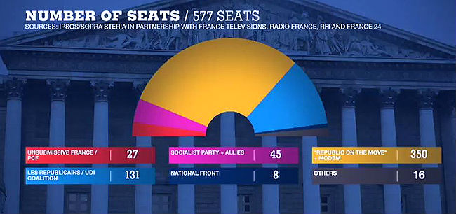 french parliament seats