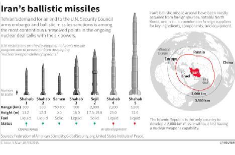 iran balistik füzeler
