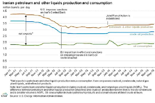 iran consumption petroleum and other liquids