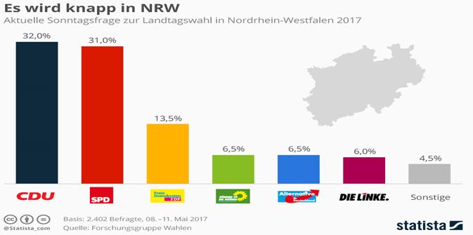kuzey ren vestfalya 2017