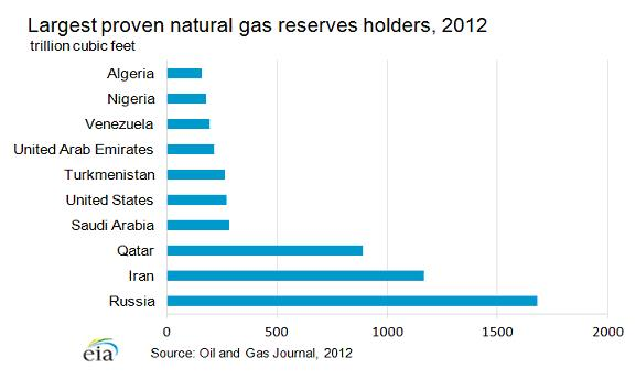 largest proven natural gas reserves