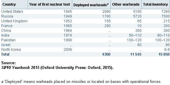 nuclear countries 2