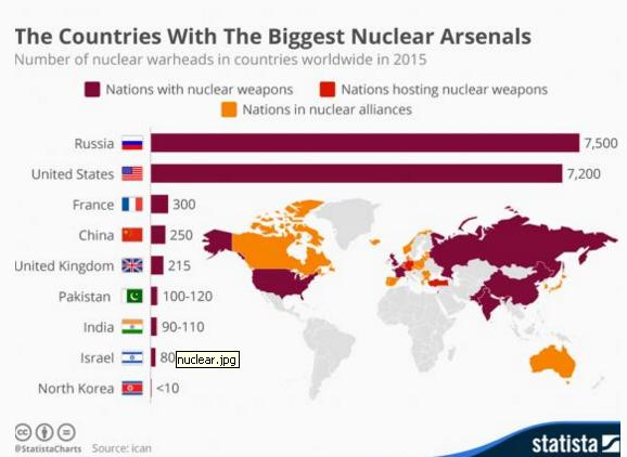 nuclear countries