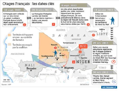 otages francais