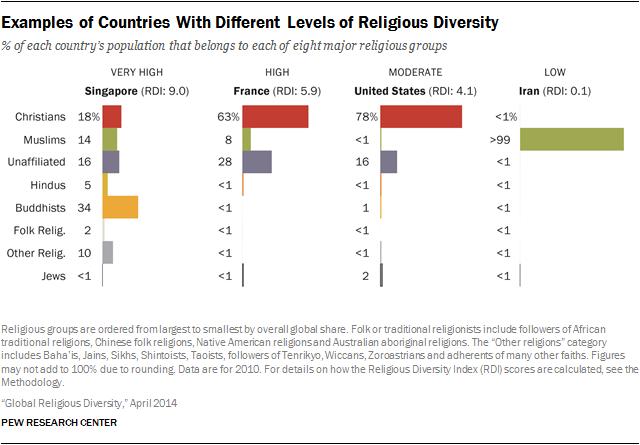 religious diversity 2 KÜRESEL DİNİ ÇEŞİTLİLİK ENDEKSİ
