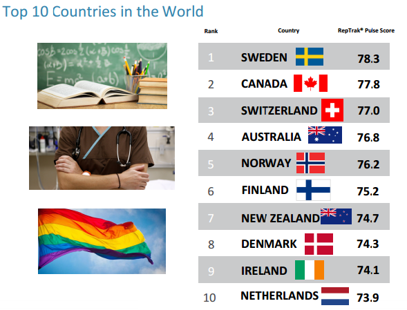 reputation institute top 10 countries