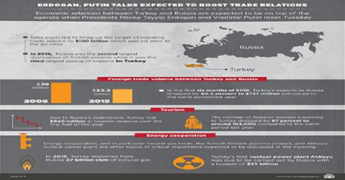 rus-tur trade