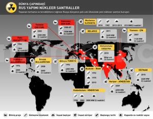 rus yapımı nükleer santraller