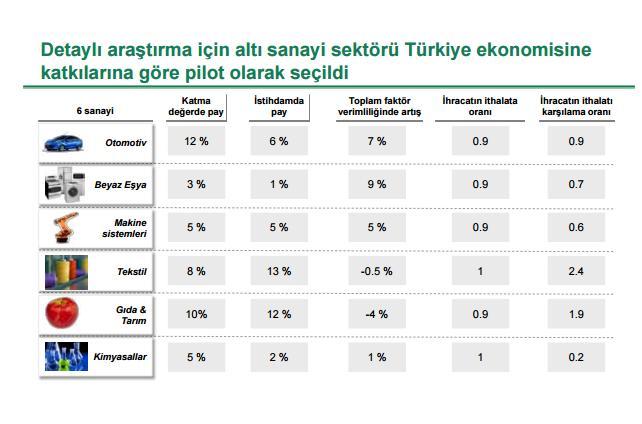 sanayi 4.0 pilot sektörler