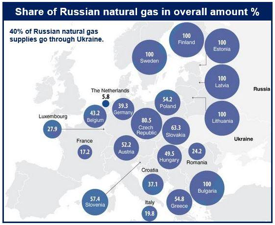 share of russian gas