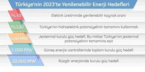 türkiye 2023 enerji hedef