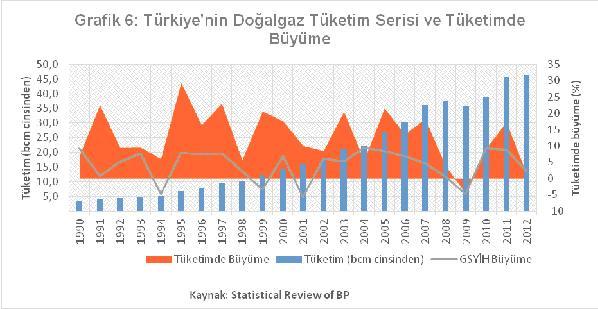 türkiye dogalgaz