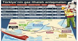 türkiye'nin gaz ithalatı anlaşmaları