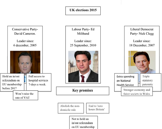 uk elections 2015