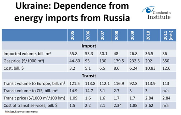 ukraine dependence on russia
