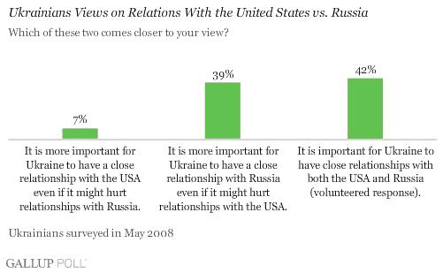ukrainians views