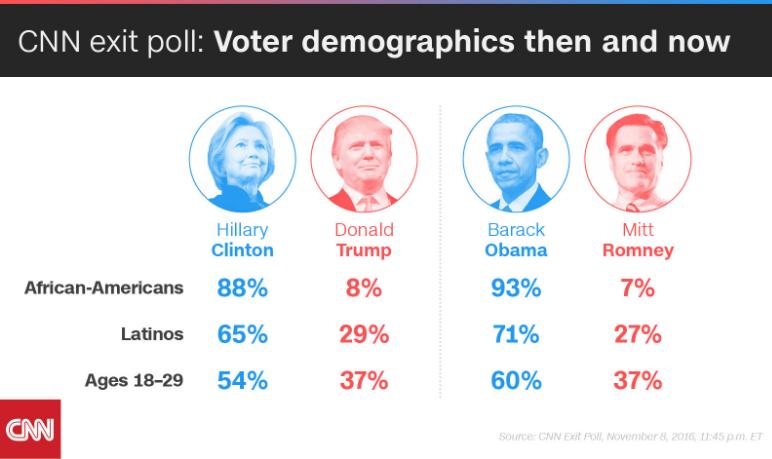 us elections 2016 statistics