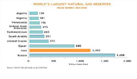 world gas reserves